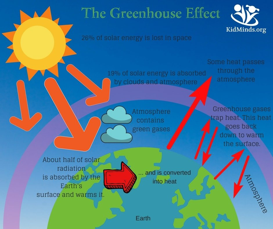 how to explain the greenhouse effect to kids (with ... golf green construction diagram
