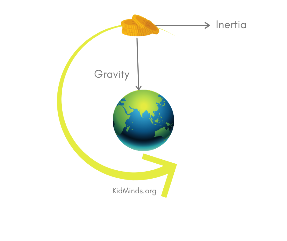 This indoor kid activity has an element of unpredictability, a giggle factor, and a lot of science. Science? Yep! Learn all about gravity, inertia, and how to make inertia work for you, while having a load of fun. #kidsactivities #funlearningforkids #formoms #indooractivities #handsonlearning #scienceforkids #laughingkidslearn #kidminds #learningwell #keepingkidshappy #ideasforfamily #boredombusters #gravity #inertia #cabinfever